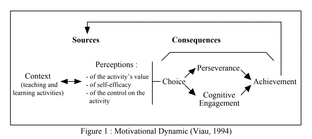 Illustration of the Sociocognitive Model of Motivation developed by Rolland Viau