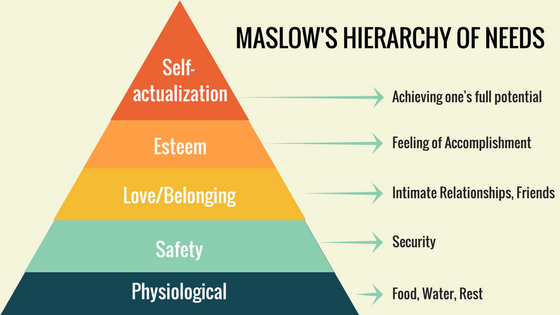 Maslow's Hierarchy of Needs Structure