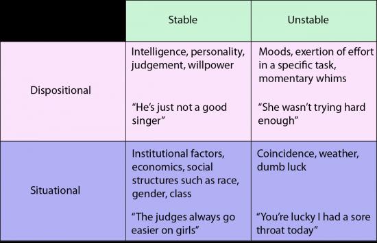 Weiner's Attribution Theory