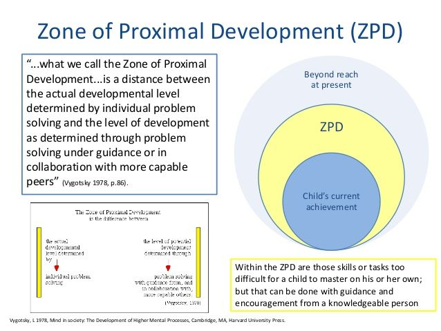 Zone of Proximal Development, part of Vygotsky's Theory of Social Development