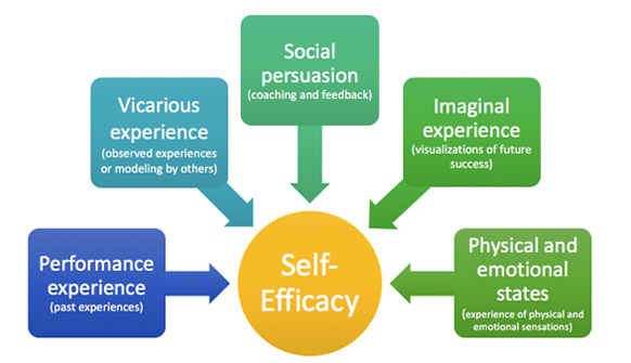 Bandura's concept of Self-Efficacy Graphic